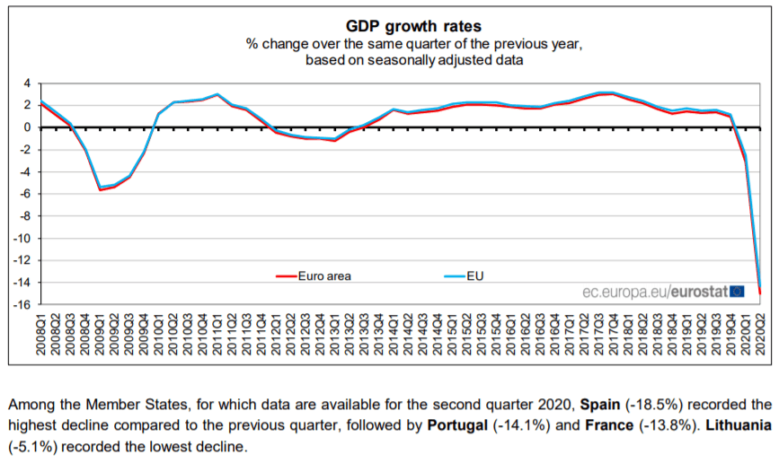 Europ GDP