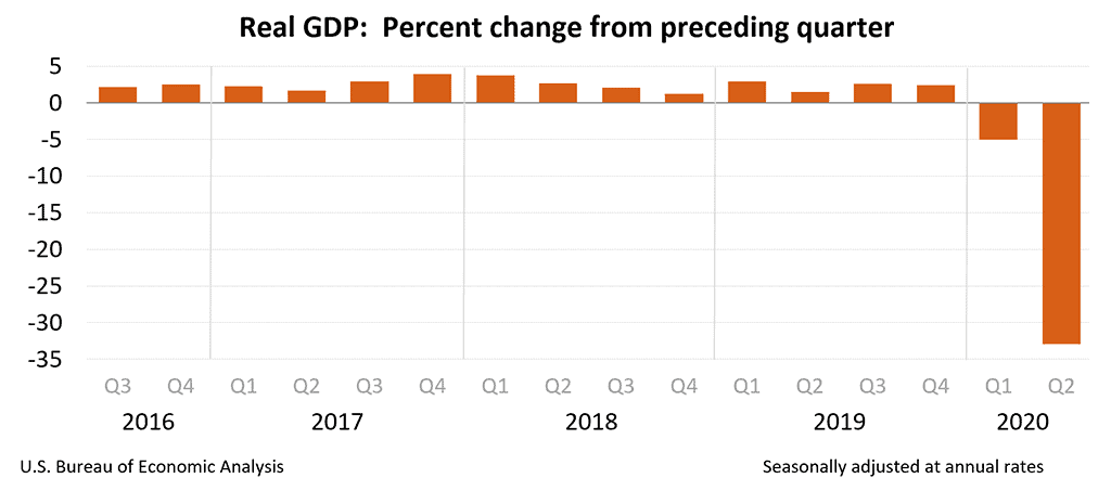 USA Real GDP Q2 2020